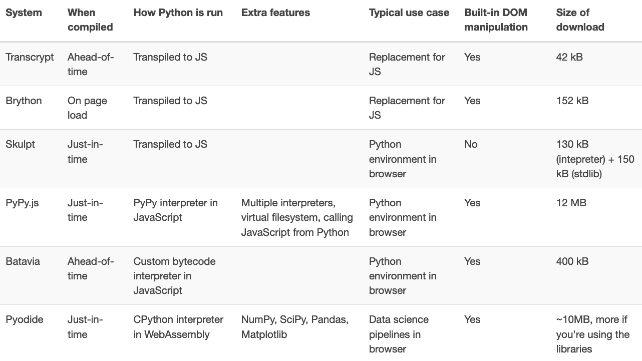 Python in Browser summary