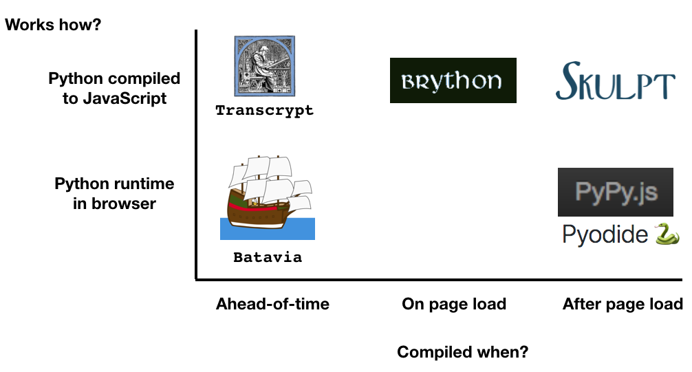 Python in Browser