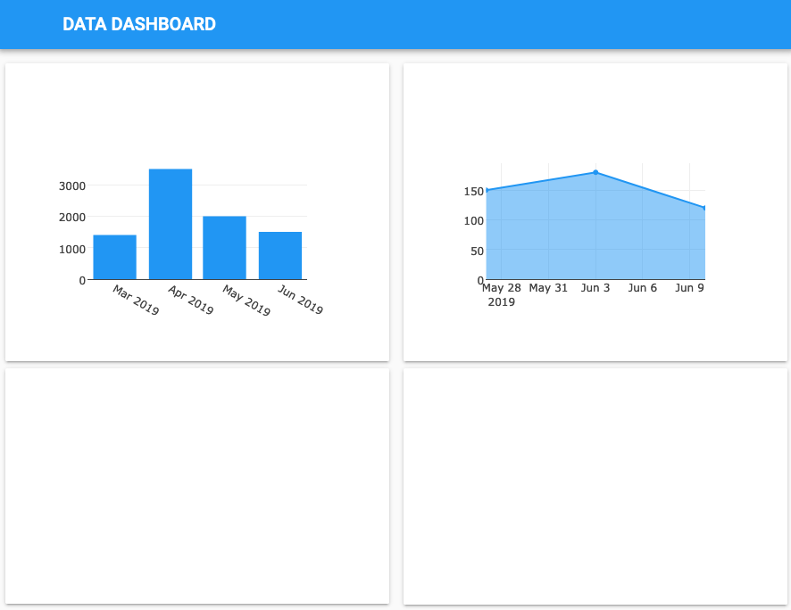 Screenshot of dashboard with two graphs