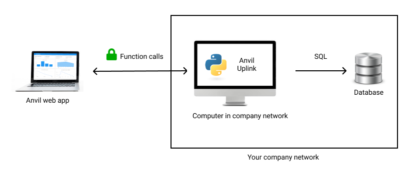 We're going to connect an Anvil web app to an external SQL database by using an Uplink script as a proxy.