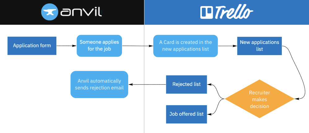 The finished applicant tracking workflow